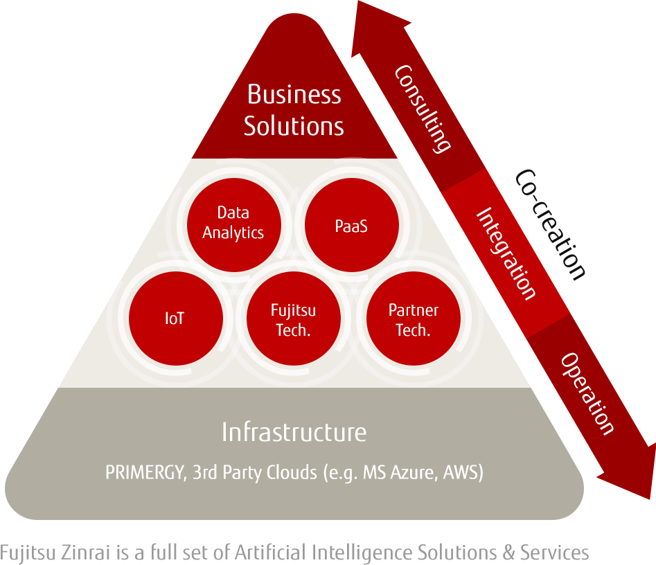 Infographic - Fujitsu Zinrai is a full set of Artificial Intelligence Solutions & Services