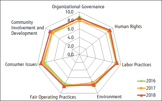 Overview of Progressive Changes for the Overall Fujitsu Group