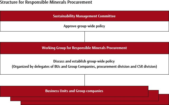 Structure for Responsible Minerals Procurement