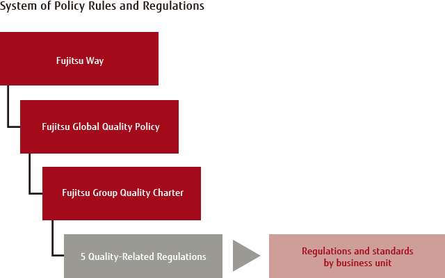 System of Policy Rules and Regulations