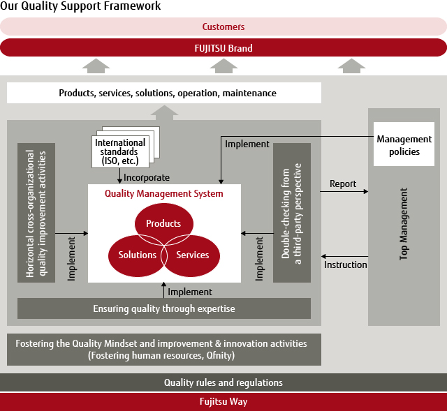 Our Quality Support Framework