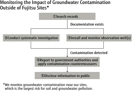 Monitoring the Imoact of Groundwater Cintamination Outside of Fujitsu Sites