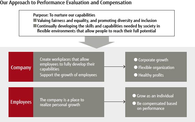 Our Approach to Performance Evaluation and Compensation