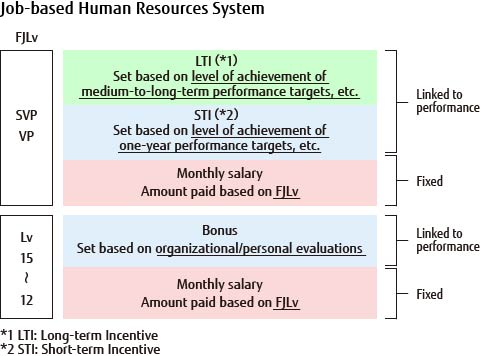 Job-based Human Resources System