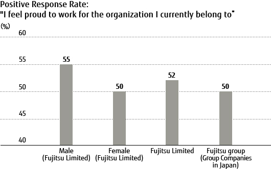 "Positive Response Rate ""I feel proud to work for the organization I currently belong to"""