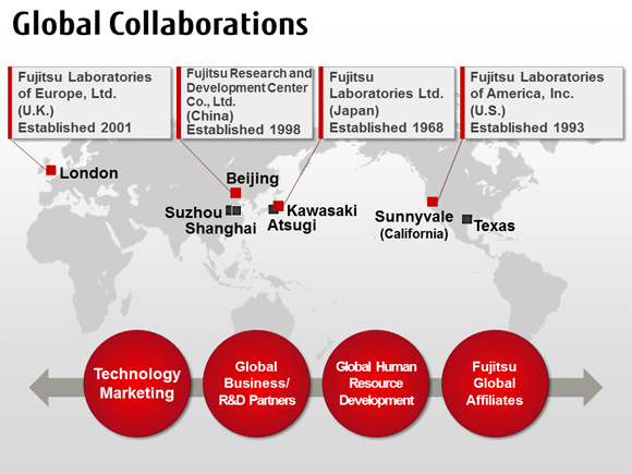 Global Collaborations