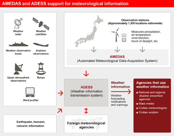 AMEDAS and ADESS support for meteorological information