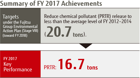 Summary of FY2017 Achievements