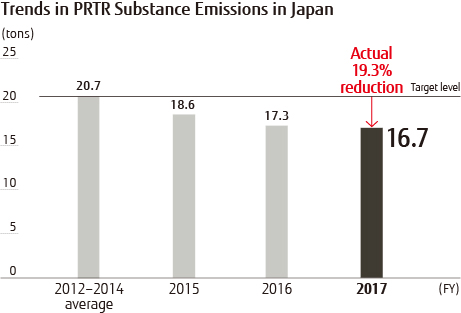 Trends in PRTR Substance Emissions in Japan