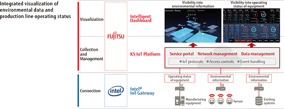 Integrated visualization of environmental data and production line operating status