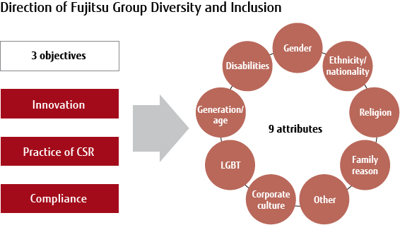 Direction of Fujitsu Group Diversity and Inclusion