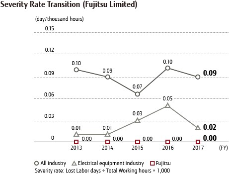 Severity Rate Transition (Fujitsu Limited)