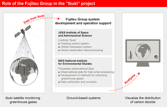 Role of the Fujitsu Group in the 'Ibuki' project