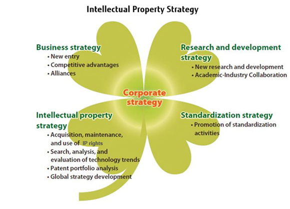 Intellectual Property Strategy