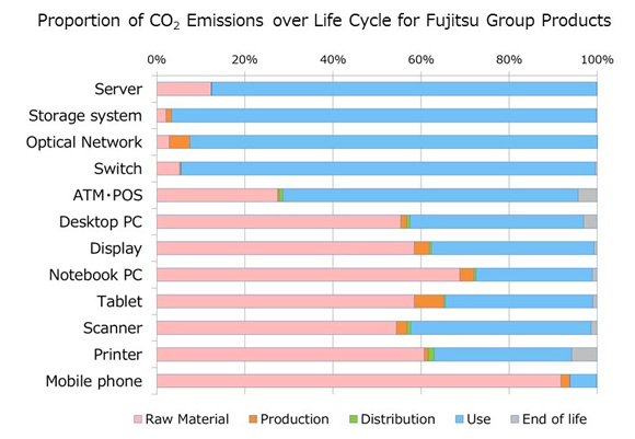 Proportion of CO2 Emissions over Life Cycle for Fujitsu Group Products