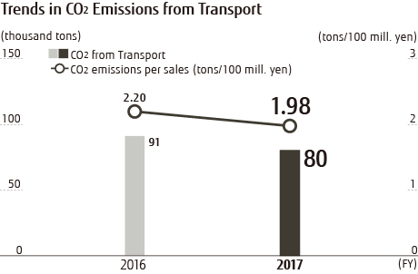 Trends in CO2 Emissions from Transport