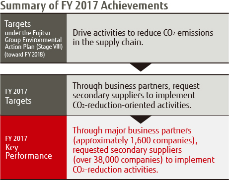 Summary of FY 2017 Achievenments