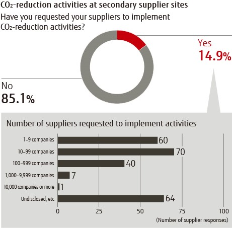 CO2 reduction activities at secondary supplier sites