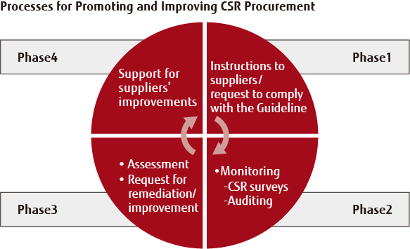 Processes for Promoting and Improving CSR Procurement