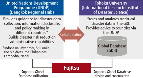 Collaboration with the United Nations Development Programme (UNDP) and Tohoku University