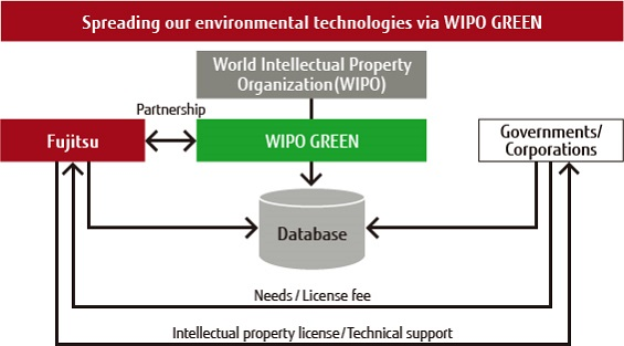Participation in WIPO GREEN
