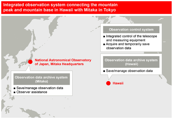 Integrated observation system connecting the mountain peak and mountain base in Hawaii with Mitaka in Tokyo