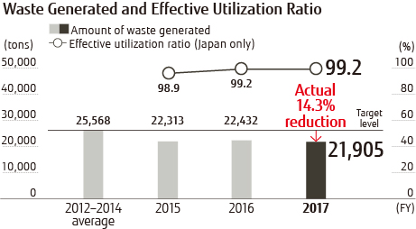 Waste Generated and Effective Utilization Ratio