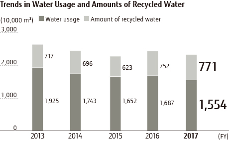 Trends in Water Usage and Amounts of Recycled Water