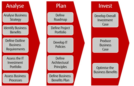 Three steps to an effective IT strategy: Analyse, Plan, Invest