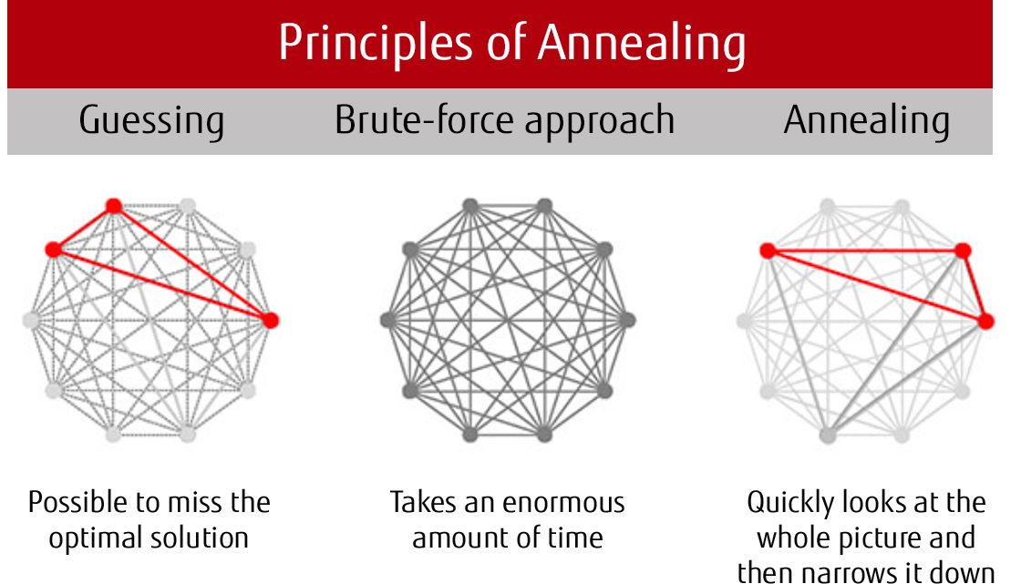 Principles of Annealing
