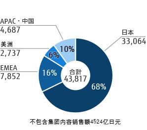 2012财政年度各地区营业额