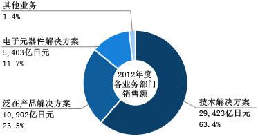 2012财年各业务部门营业额
