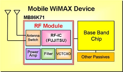 Fixed WiMAX SoC MB87M3550 - Fujitsu