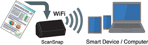 Scan with WiFi
