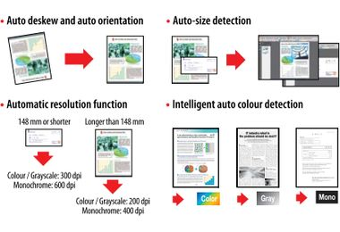 ScanSnap image correction functions