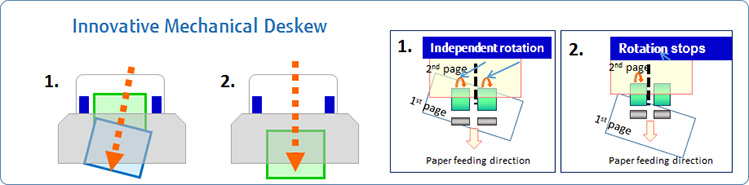 Innovative mechanical deskew