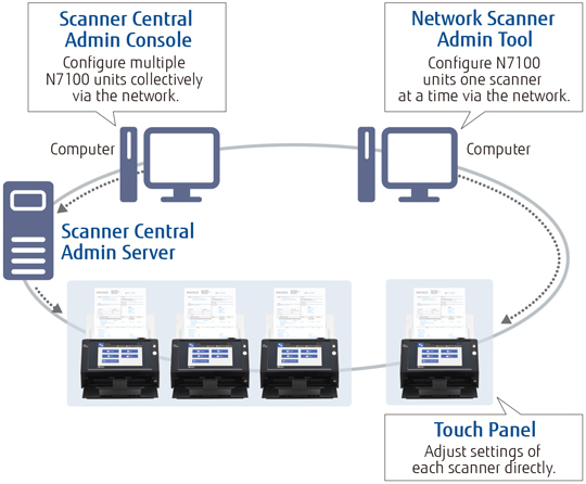 Central admin functions of Fujitsu scanners