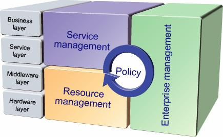 As enterprise management service management and resource management