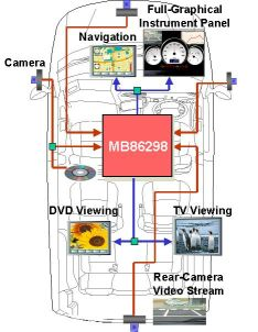 Figure 1: Example of the MB86298 controller at the nexus of an in-vehicle infotainment system