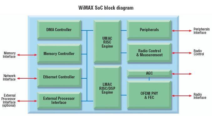 «واي ماكس».. التقنية الكبيرة المقبلة للاتصالات الجوالة Wimax02