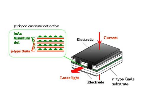 quantum dot laser thesis