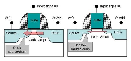 20070618 01b Fujitsu 45nm Low Power, Higher Performance Chips