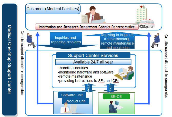 Fujitsu Releases New Electronic Medical Record Solution : Fujitsu