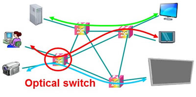 Next-generation network using optical switches