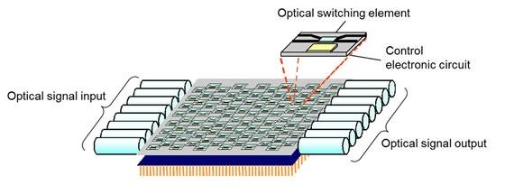 Optical waveguide switch employing silicon photonics technology