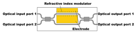 Top-view of optical switching element