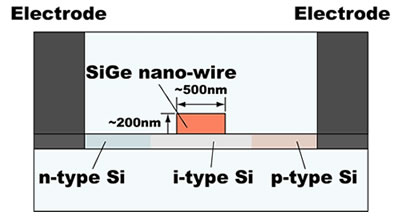 Cross-sectional view of refractive-index modulator