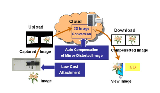 Fujitsu Laboratories: 3D image recording technology system overview