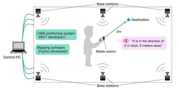 Schéma de fonctionnement du système (crédits : Fujitsu)