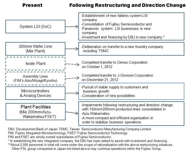 Restructuring and New Direction of Fujitsu's Semiconductor Business